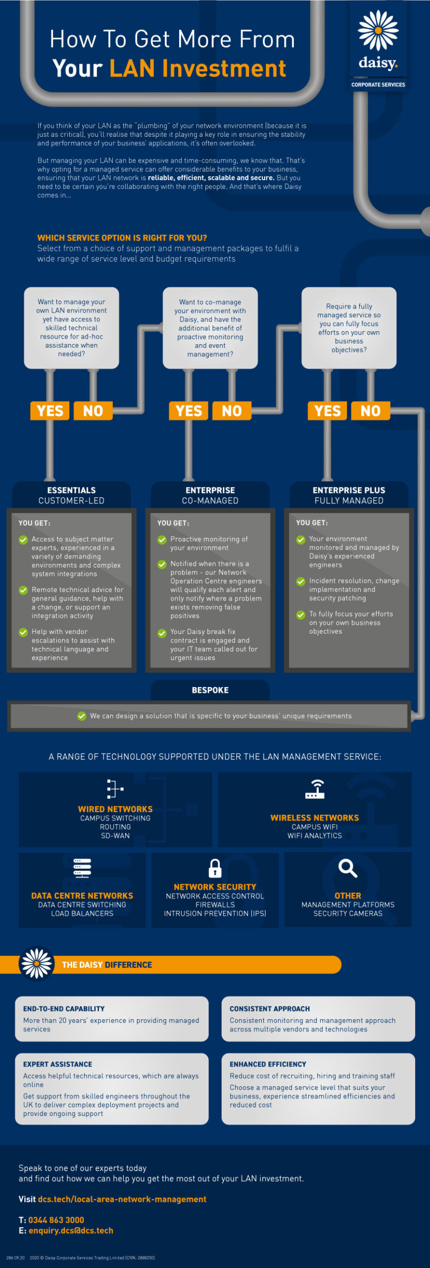 How To Get More From Your LAN Investment [Infographic]